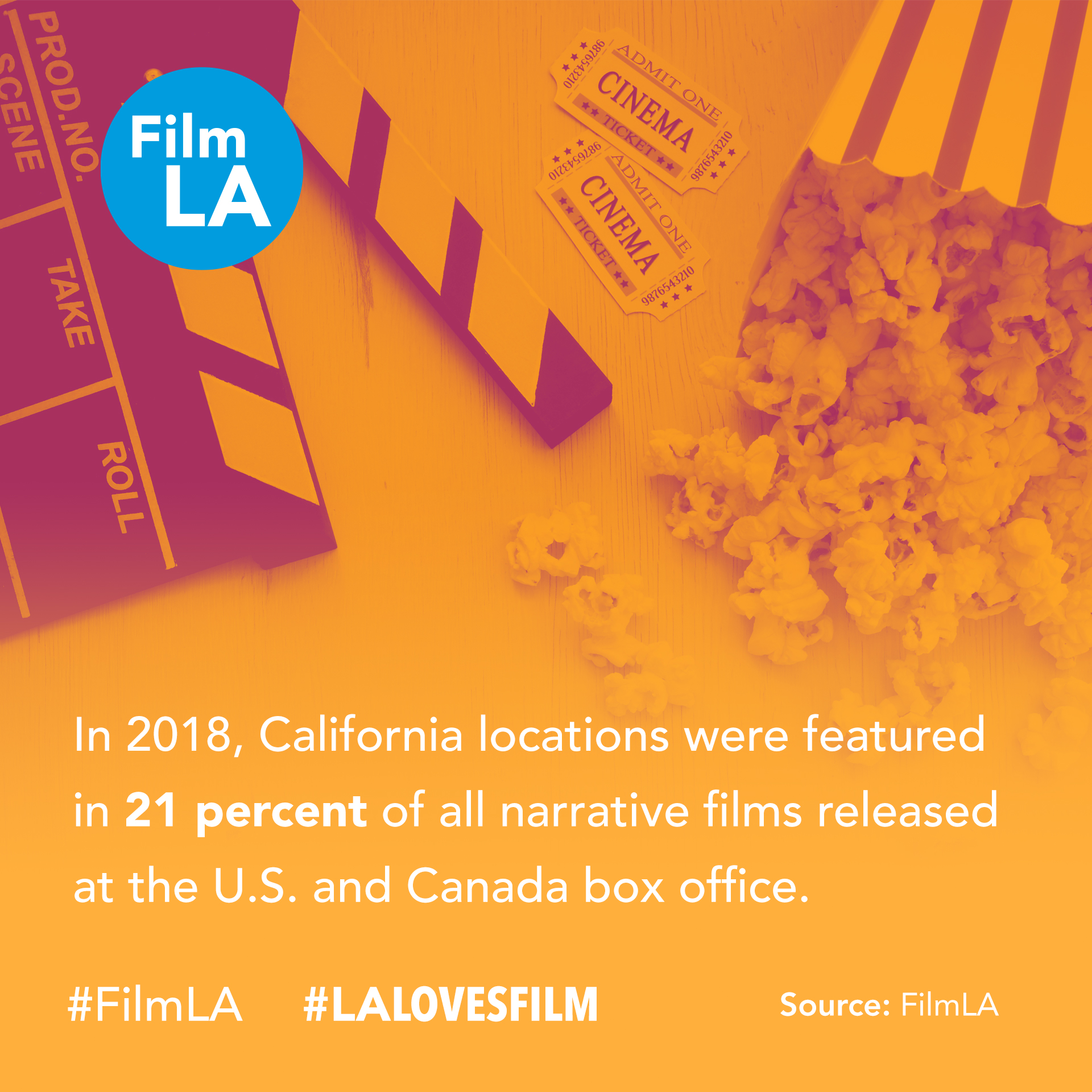 In 2018, California locations were featured in 21% of all narrative films released at the U.S. and Canada box office.